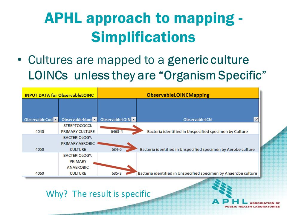 Cultures are mapped to a generic culture LOINCs unless they are Organism Specific APHL approach to mapping - Simplifications Why.