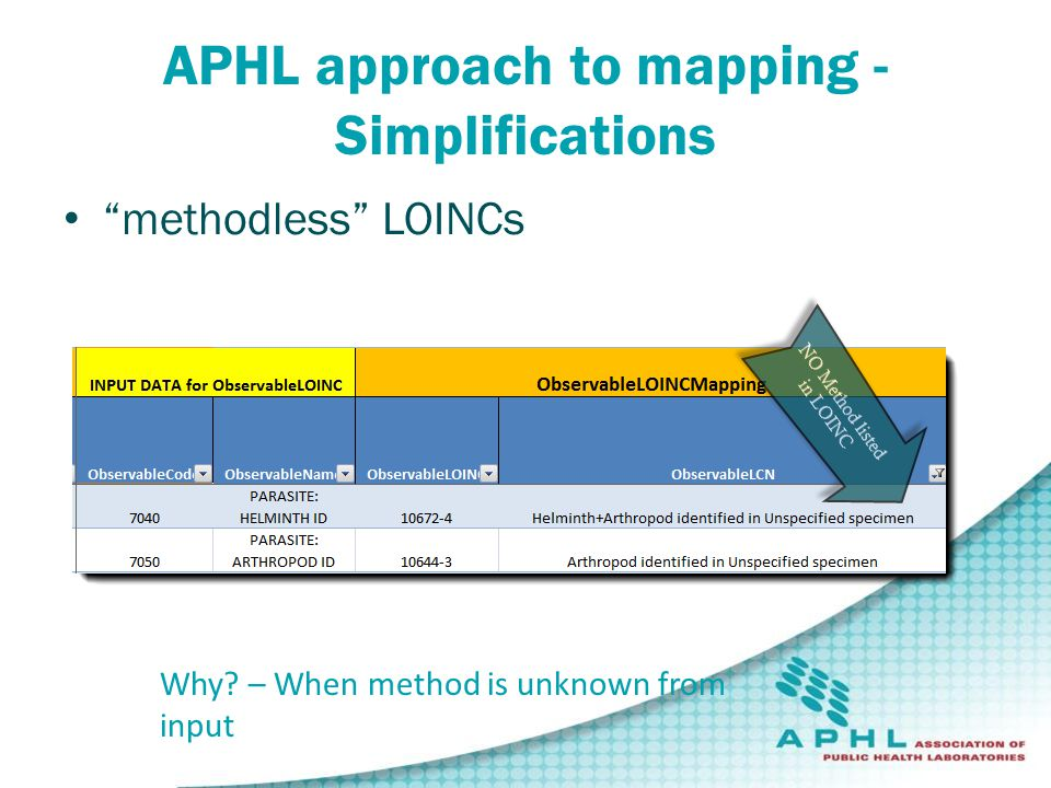 APHL approach to mapping - Simplifications methodless LOINCs Why.