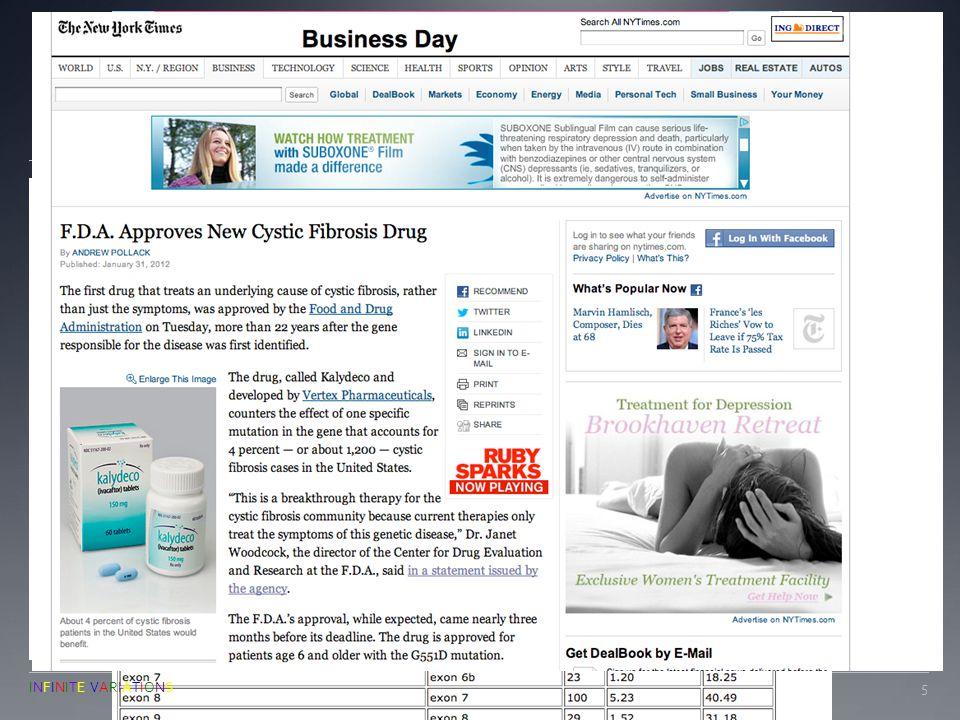 ACHOO Results Photic Sneeze response NO DNA Control 5551 52 56 50 63 54 62 57 53 equi Genotype TT Genotype CT Genotype CC