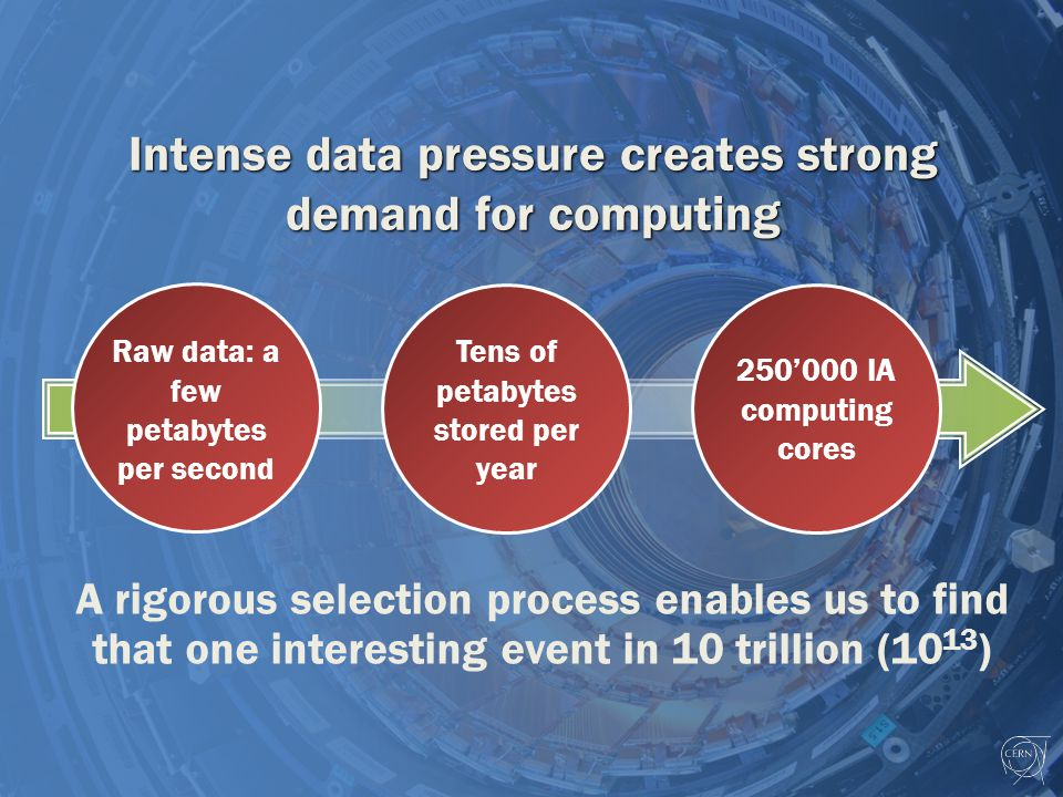 Intense data pressure creates strong demand for computing 250'000 IA computing cores Tens of petabytes stored per year Raw data: a few petabytes per second A rigorous selection process enables us to find that one interesting event in 10 trillion (10 13 )