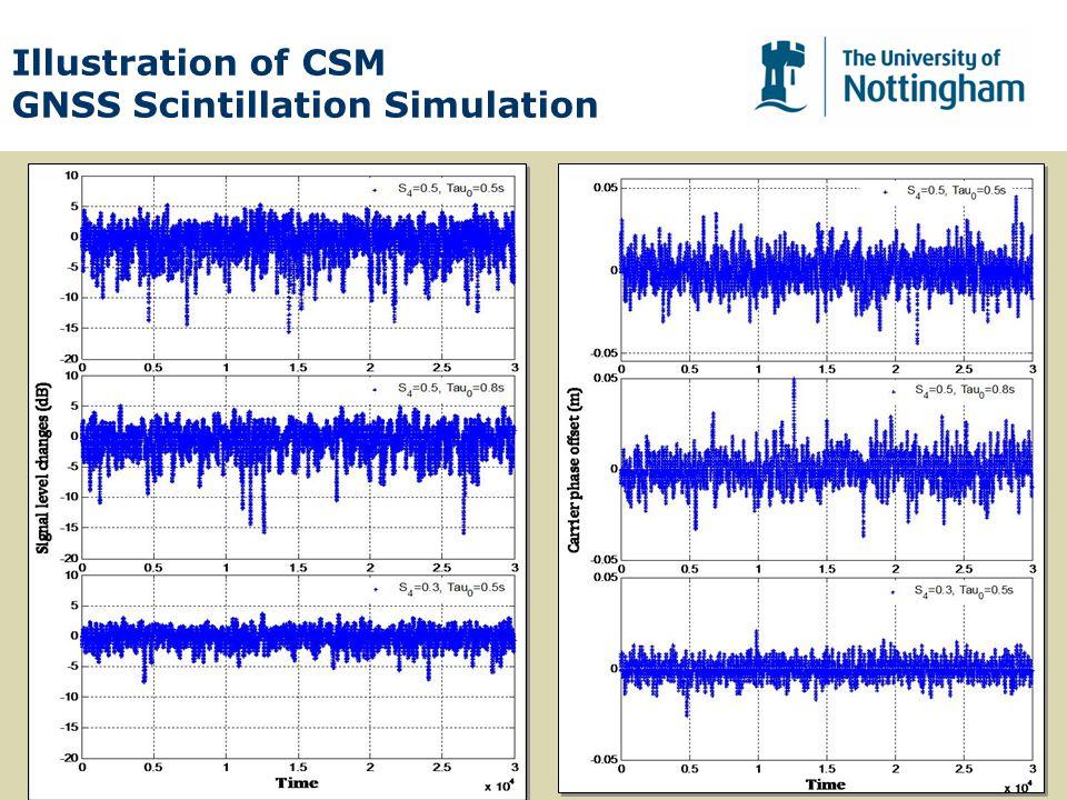 Illustration of CSM GNSS Scintillation Simulation