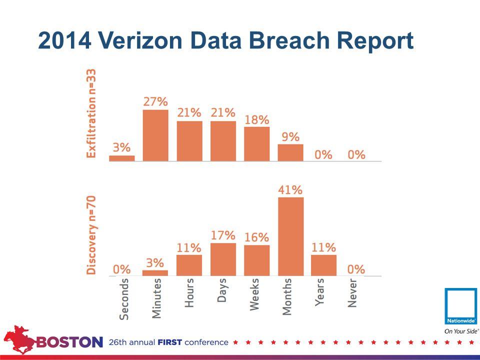 2014 Verizon Data Breach Report