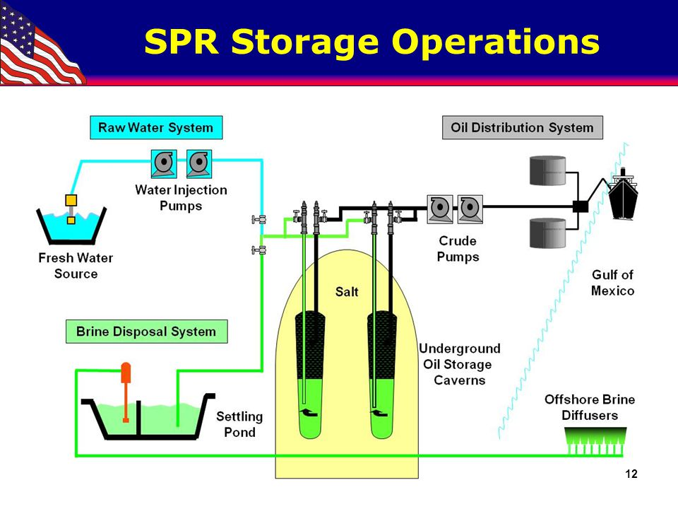 SPR Storage Operations 12