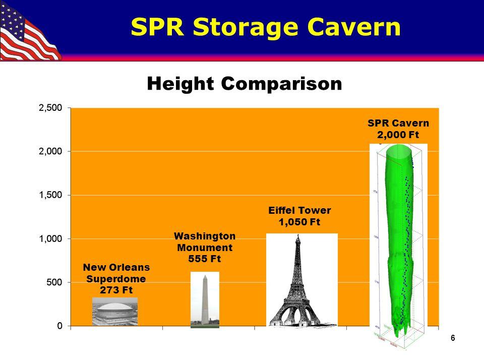 SPR Storage Cavern New Orleans Superdome 273 Ft Washington Monument 555 Ft Eiffel Tower 1,050 Ft Height Comparison SPR Cavern 2,000 Ft 6
