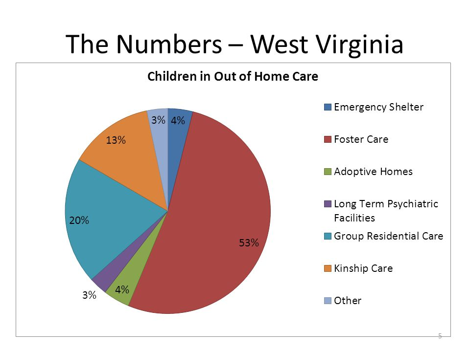 The Numbers – West Virginia 5