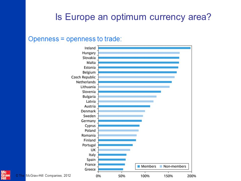 © The McGraw-Hill Companies, 2012 Is Europe an optimum currency area Openness = openness to trade:
