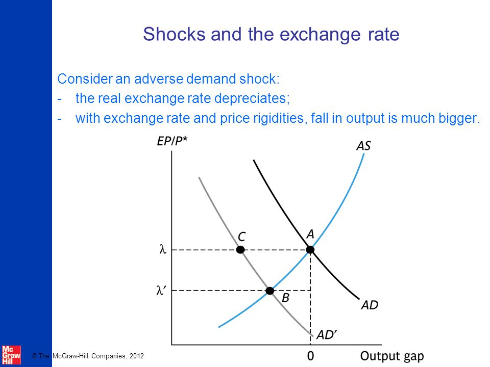 © The McGraw-Hill Companies, 2012 Shocks and the exchange rate Consider an adverse demand shock: -the real exchange rate depreciates; -with exchange rate and price rigidities, fall in output is much bigger.