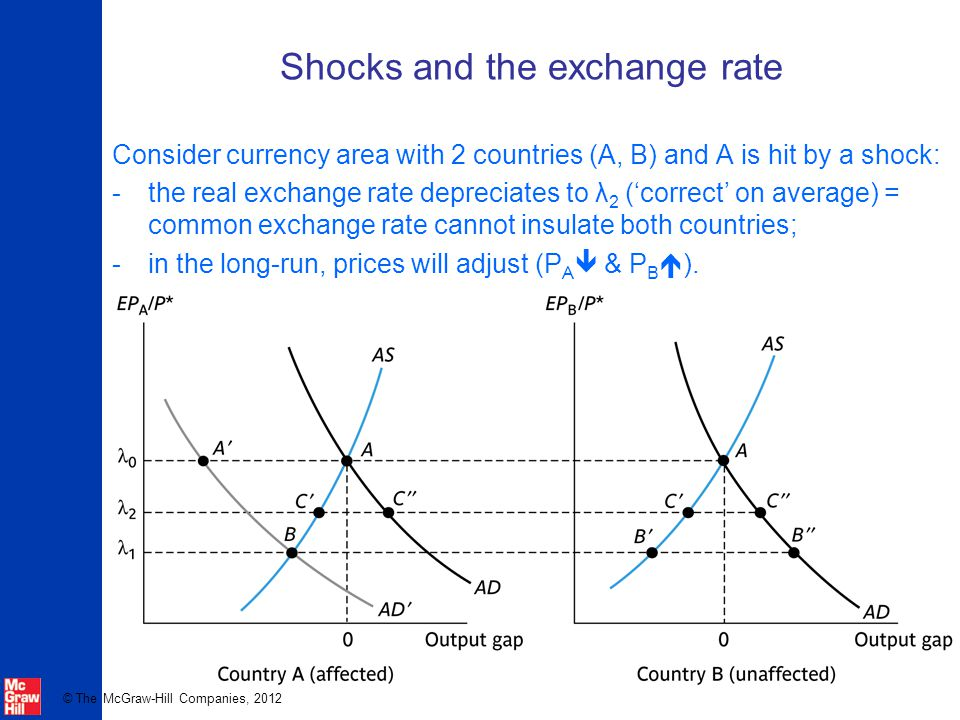 © The McGraw-Hill Companies, 2012 Shocks and the exchange rate Consider currency area with 2 countries (A, B) and A is hit by a shock: -the real exchange rate depreciates to λ 2 ('correct' on average) = common exchange rate cannot insulate both countries;  in the long-run, prices will adjust (P A  & P B  ).