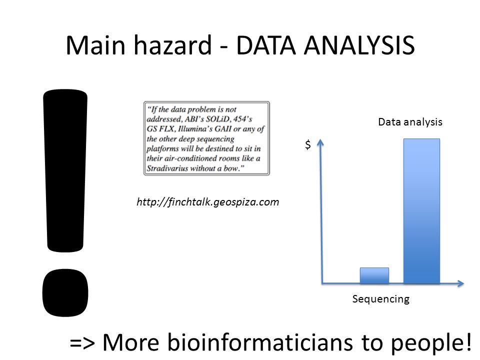 Main hazard - DATA ANALYSIS http://finchtalk.geospiza.com ! => More bioinformaticians to people! $ Sequencing Data analysis