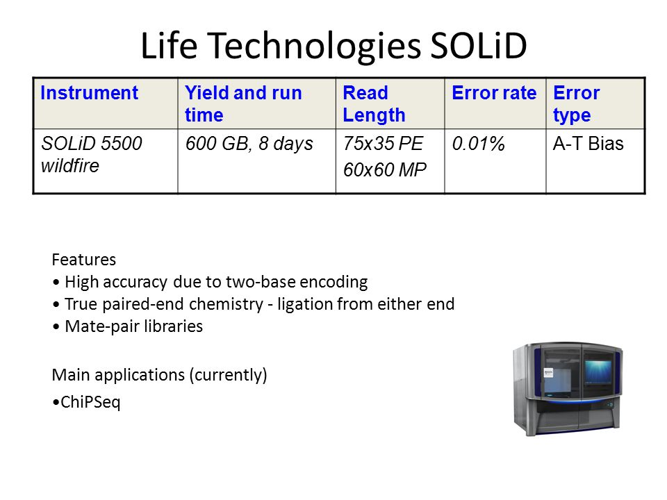 Life Technologies SOLiD InstrumentYield and run time Read Length Error rateError type SOLiD 5500 wildfire 600 GB, 8 days75x35 PE 60x60 MP 0.01%A-T Bia