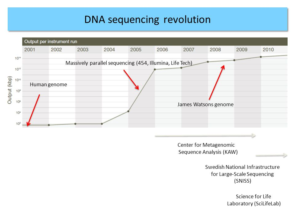 NGS technologies - SUMMARY PlatformRead lengthAccuracyProjects / applications 454MediumHomo- polymer runs Microbial + targeted reseq HiSeq MiSeq Short Medium HighWhole genome + transcriptome seq, exome SOLiDShortHighWhole genome + transcriptome seq, exome Ion TorrentMediumHighMicrobial + targeted reseq Ion ProtonShort/Mediu m HighExome, transcriptome, genome PacBioLongLow – ultra high*Microbial + targeted reseq Gap closure & scaffolding