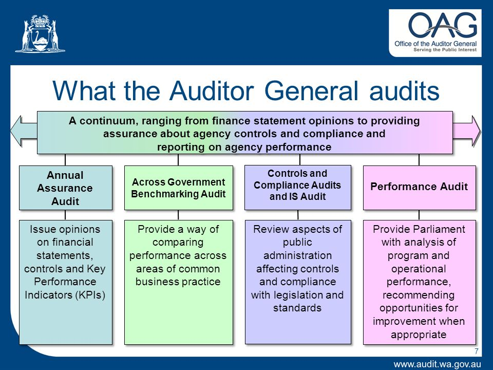 7 What the Auditor General audits Performance Audit A continuum, ranging from finance statement opinions to providing assurance about agency controls and compliance and reporting on agency performance A continuum, ranging from finance statement opinions to providing assurance about agency controls and compliance and reporting on agency performance Issue opinions on financial statements, controls and Key Performance Indicators (KPIs) Review aspects of public administration affecting controls and compliance with legislation and standards Provide Parliament with analysis of program and operational performance, recommending opportunities for improvement when appropriate Annual Assurance Audit Annual Assurance Audit Controls and Compliance Audits and IS Audit Across Government Benchmarking Audit Provide a way of comparing performance across areas of common business practice