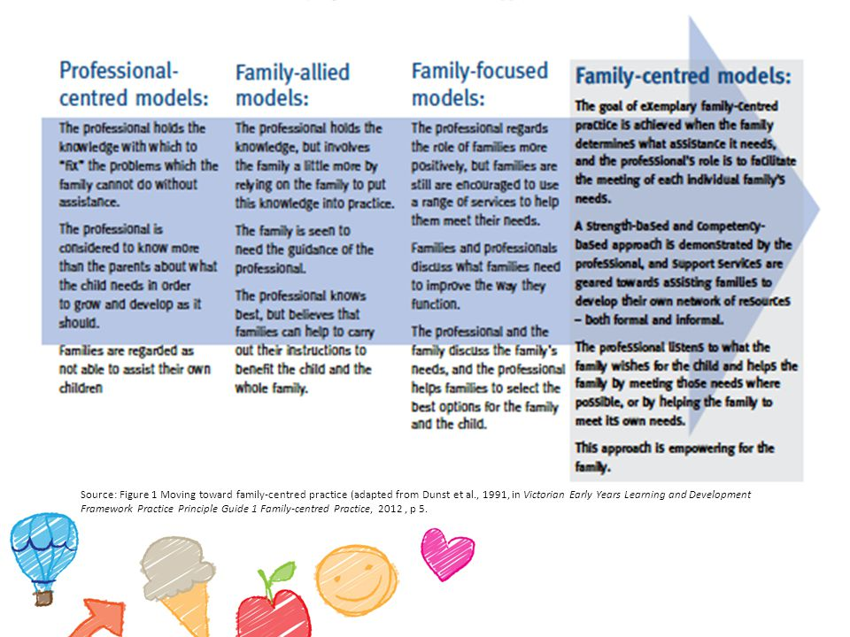 Source: Figure 1 Moving toward family-centred practice (adapted from Dunst et al., 1991, in Victorian Early Years Learning and Development Framework Practice Principle Guide 1 Family-centred Practice, 2012, p 5.