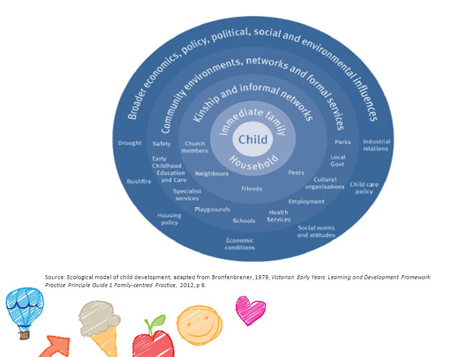 Source: Ecological model of child development, adapted from Bronfenbrener, 1979, Victorian Early Years Learning and Development Framework Practice Principle Guide 1 Family-centred Practice, 2012, p 6.