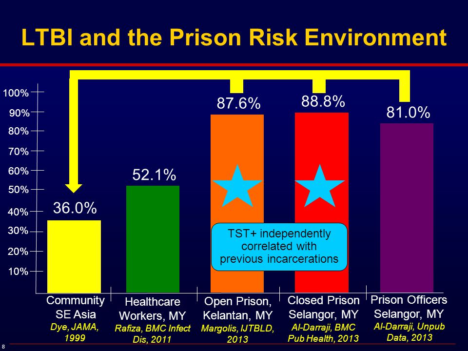 9 Prevalence of LTBI Among Prisoners in Kelantan, Malaysia * * *p=0.005 Margolis, IJTBLD, In Press