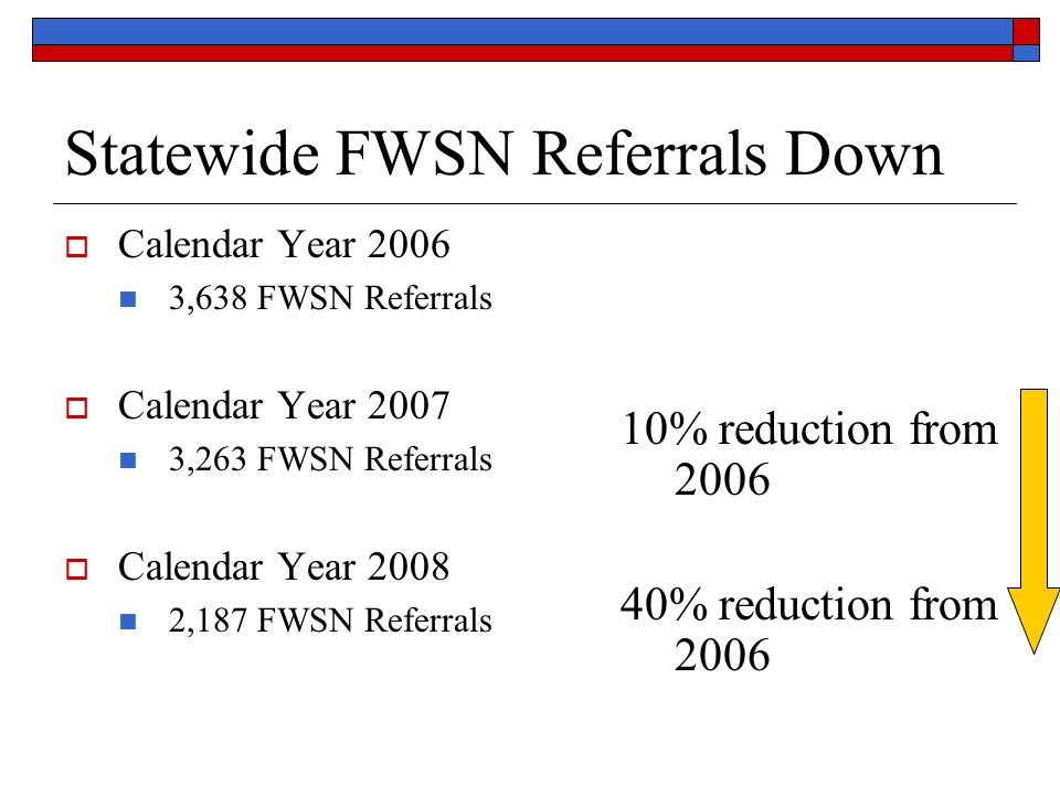 Statewide FWSN Referrals Down  Calendar Year 2006 3,638 FWSN Referrals  Calendar Year 2007 3,263 FWSN Referrals  Calendar Year 2008 2,187 FWSN Referrals 10% reduction from 2006 40% reduction from 2006