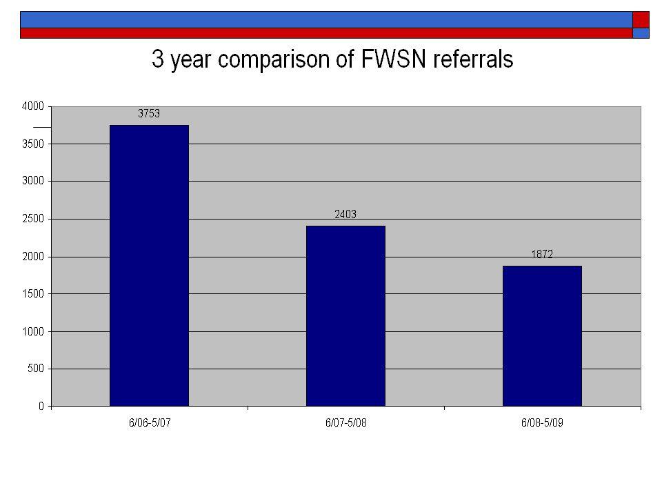 Decrease in Judicial Handling  10/1/06 to 4/30/07 1,222 non-judicial FWSN 1,309 judicial FWSN  10/1/07 to 4/30/08 1,397 non-judicial FWSN 89 judicial FWSN  10/1/08 to 4/30/09 1,341 non-judicial FWSN 47 judicial FWSN  0 FWSNs or FWSN Violators in Detention