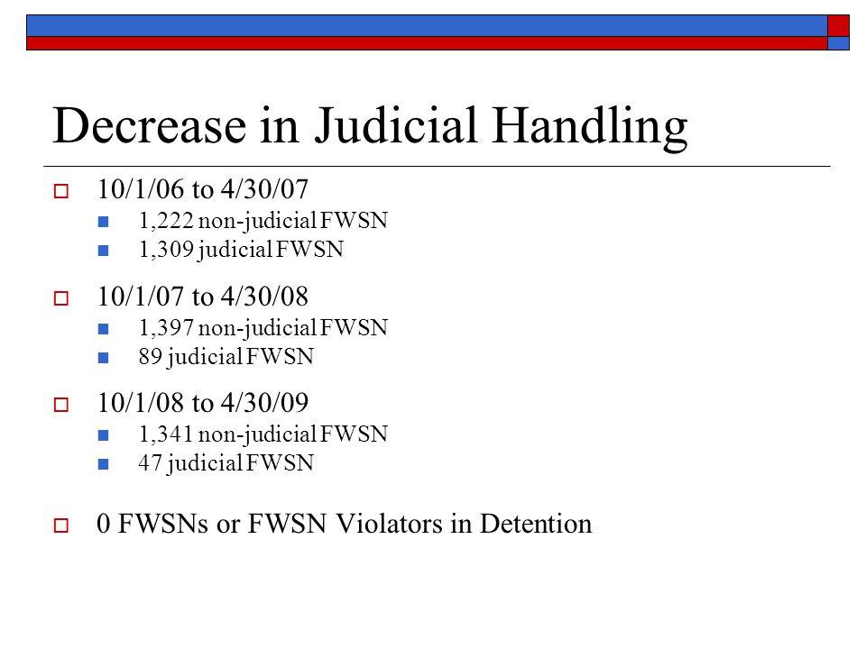 Decrease in Judicial Handling  10/1/06 to 4/30/07 1,222 non-judicial FWSN 1,309 judicial FWSN  10/1/07 to 4/30/08 1,397 non-judicial FWSN 89 judicia