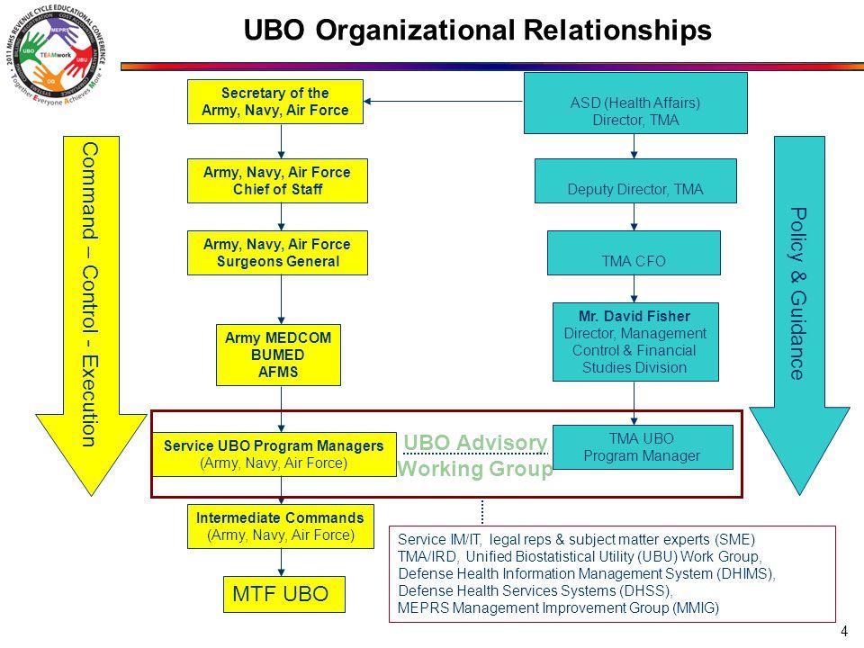 UBO Advisory Working Group TMA CFO Mr.
