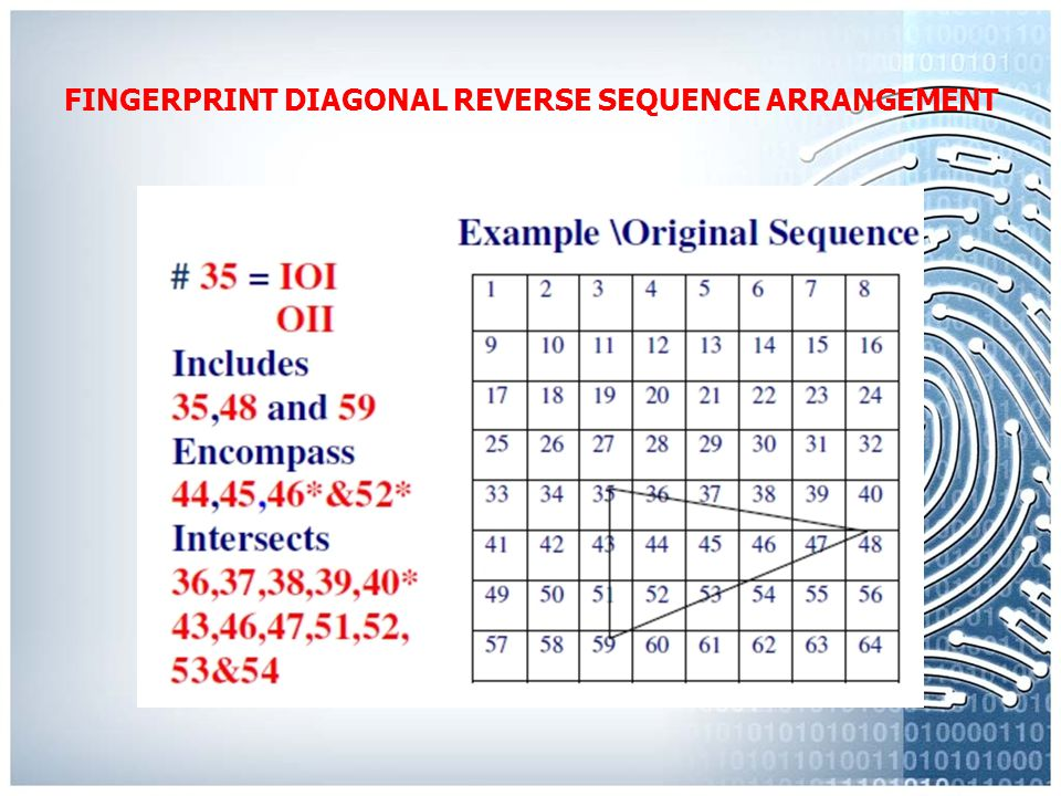 FINGERPRINT DIAGONAL REVERSE SEQUENCE ARRANGEMENT Definitions Intersected: In the display of an extended geometric area for a given code, any code whi