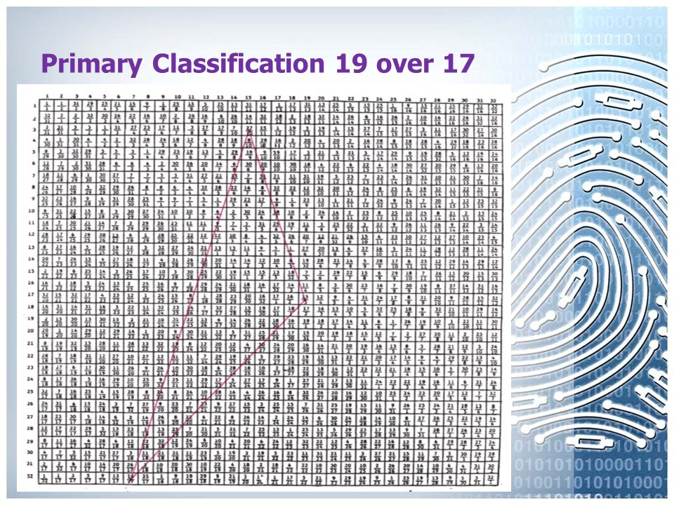 Primary Classification 3 over 25
