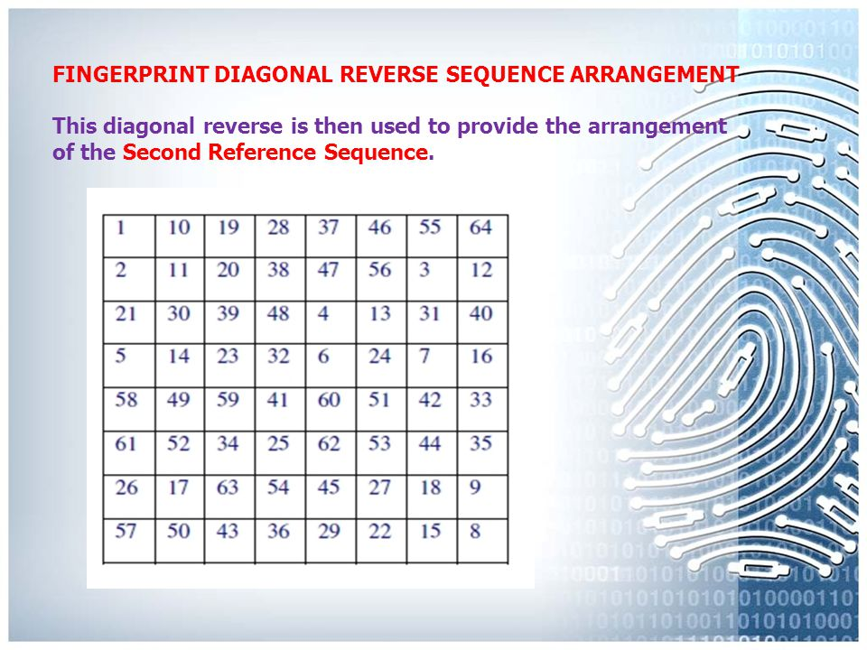 FINGERPRINT DIAGONAL REVERSE SEQUENCE ARRANGEMENT Due to the fact that the inked fingerprint is in actual reverse, (Mirroring) it has been determined