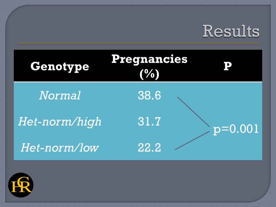 Genotype Pregnancies (%) P Normal38.6 p=0.001 Het-norm/high31.7 Het-norm/low22.2