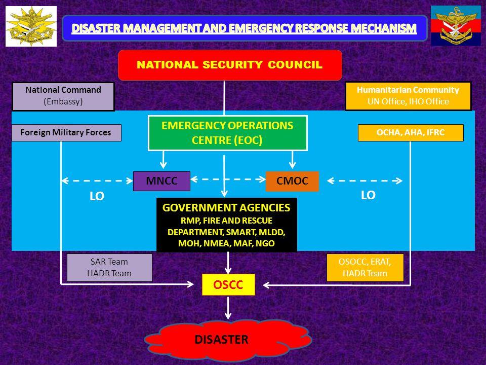 National Command (Embassy) Humanitarian Community UN Office, IHO Office CMOC MNCC LO OCHA, AHA, IFRCForeign Military Forces LO SAR Team HADR Team OSOC