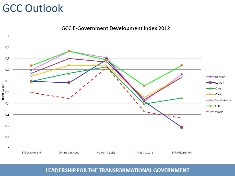 LEADERSHIP FOR THE TRANSFORMATIONAL GOVERNMENT GCC Outlook