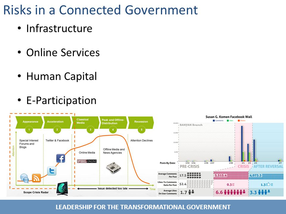 LEADERSHIP FOR THE TRANSFORMATIONAL GOVERNMENT Risks in a Connected Government Infrastructure Online Services Human Capital E-Participation