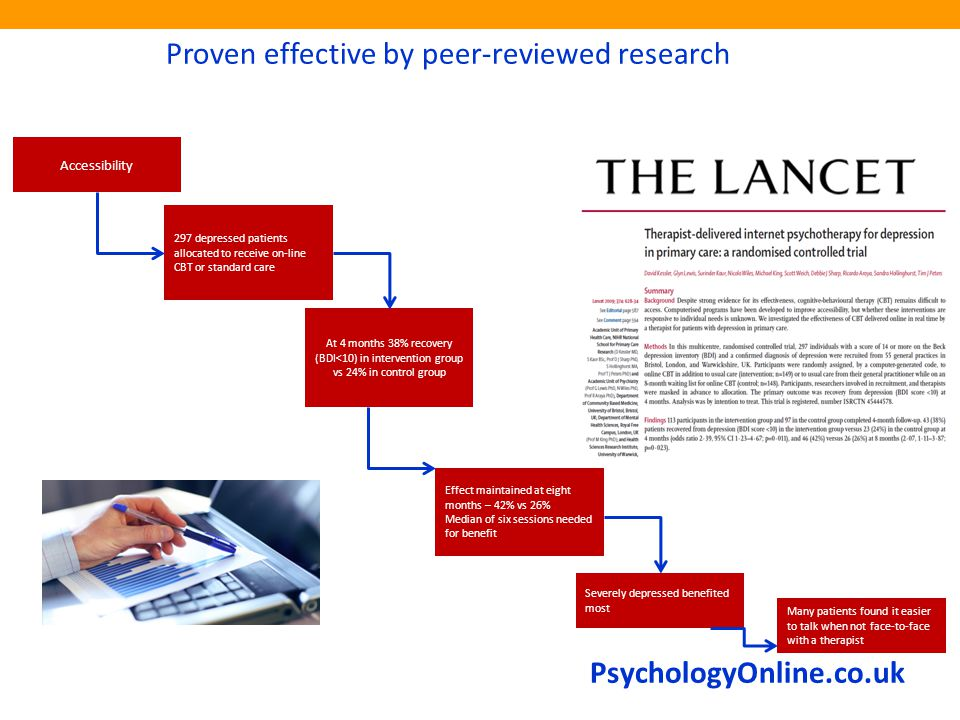 PsychologyOnline.co.uk Proven effective by peer-reviewed research Accessibility 297 depressed patients allocated to receive on-line CBT or standard care At 4 months 38% recovery (BDI<10) in intervention group vs 24% in control group Effect maintained at eight months – 42% vs 26% Median of six sessions needed for benefit Severely depressed benefited most Many patients found it easier to talk when not face-to-face with a therapist