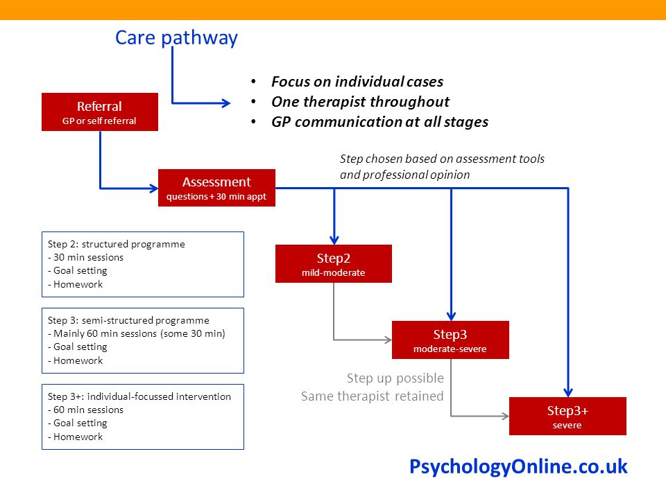 PsychologyOnline.co.uk Care pathway Referral GP or self referral Assessment questions + 30 min appt Step2 mild-moderate Step3 moderate-severe Step3+ severe Step 2: structured programme - 30 min sessions - Goal setting - Homework Step chosen based on assessment tools and professional opinion Step up possible Same therapist retained Step 3: semi-structured programme - Mainly 60 min sessions (some 30 min) - Goal setting - Homework Step 3+: individual-focussed intervention - 60 min sessions - Goal setting - Homework Focus on individual cases One therapist throughout GP communication at all stages
