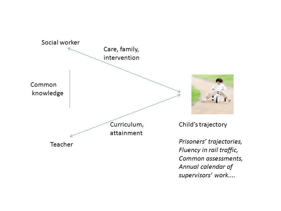 Social worker Teacher Care, family, intervention Curriculum, attainment Common knowledge Child's trajectory Prisoners' trajectories, Fluency in rail traffic, Common assessments, Annual calendar of supervisors' work....