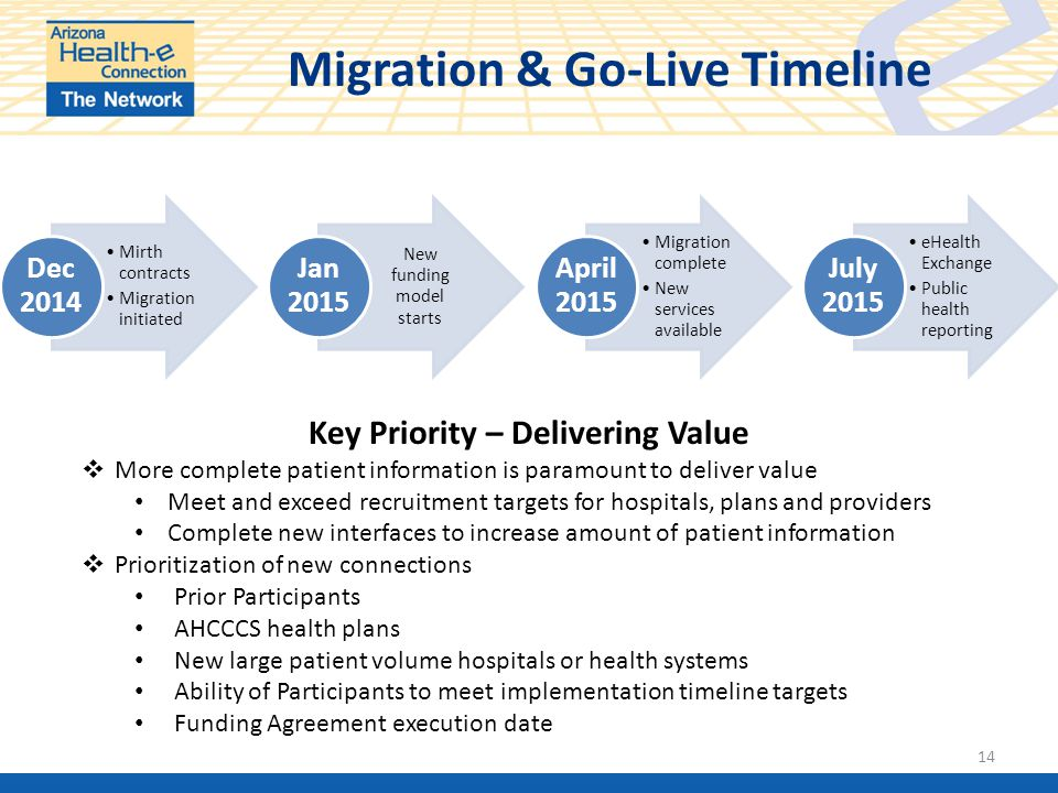 Migration & Go-Live Timeline Mirth contracts Migration initiated Dec 2014 New funding model starts Jan 2015 Migration complete New services available April 2015 eHealth Exchange Public health reporting July 2015 14 Key Priority – Delivering Value  More complete patient information is paramount to deliver value Meet and exceed recruitment targets for hospitals, plans and providers Complete new interfaces to increase amount of patient information  Prioritization of new connections Prior Participants AHCCCS health plans New large patient volume hospitals or health systems Ability of Participants to meet implementation timeline targets Funding Agreement execution date