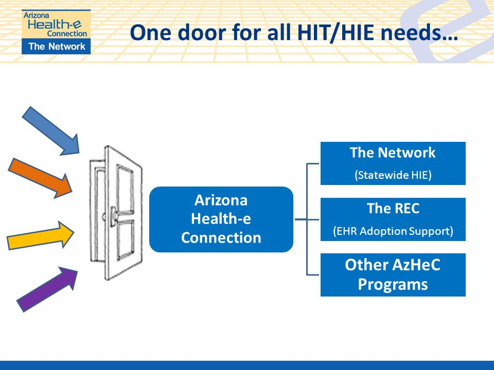 One door for all HIT/HIE needs… Arizona Health-e Connection The Network (Statewide HIE) The REC (EHR Adoption Support) Other AzHeC Programs