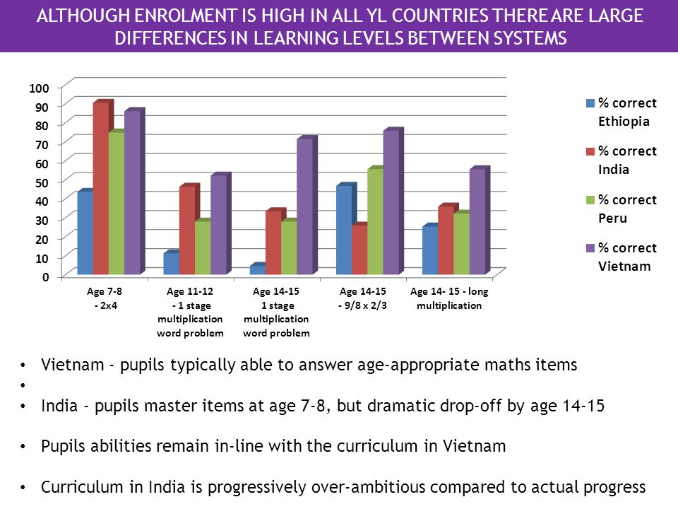 ALTHOUGH ENROLMENT IS HIGH IN ALL YL COUNTRIES THERE ARE LARGE DIFFERENCES IN LEARNING LEVELS BETWEEN SYSTEMS Vietnam - pupils typically able to answer age-appropriate maths items India - pupils master items at age 7-8, but dramatic drop-off by age 14-15 Pupils abilities remain in-line with the curriculum in Vietnam Curriculum in India is progressively over-ambitious compared to actual progress