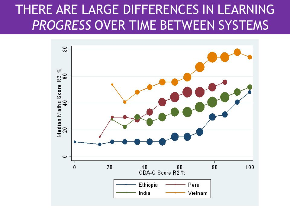 THERE ARE LARGE DIFFERENCES IN LEARNING PROGRESS OVER TIME BETWEEN SYSTEMS