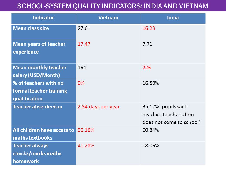 IndicatorVietnamIndia Mean class size Mean years of teacher experience Mean monthly teacher salary (USD/Month) % of teachers with no formal teacher training qualification 0%16.50% Teacher absenteeism 2.34 days per year 35.12% pupils said ' my class teacher often does not come to school' All children have access to maths textbooks 96.16%60.84% Teacher always checks/marks maths homework 41.28%18.06% SCHOOL-SYSTEM QUALITY INDICATORS: INDIA AND VIETNAM