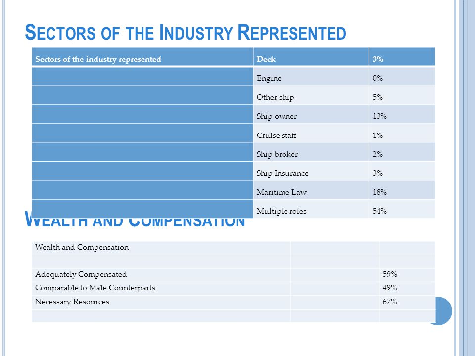 S ECTORS OF THE I NDUSTRY R EPRESENTED W EALTH AND C OMPENSATION Sectors of the industry representedDeck3% Engine0% Other ship5% Ship owner13% Cruise staff1% Ship broker2% Ship Insurance3% Maritime Law18% Multiple roles54% Wealth and Compensation Adequately Compensated 59% Comparable to Male Counterparts 49% Necessary Resources 67%