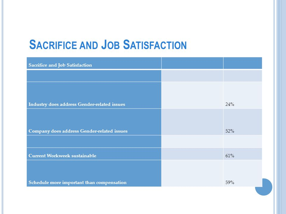 S ACRIFICE AND J OB S ATISFACTION Sacrifice and Job Satisfaction Industry does address Gender-related issues 24% Company does address Gender-related issues 52% Current Workweek sustainable 61% Schedule more important than compensation 59%