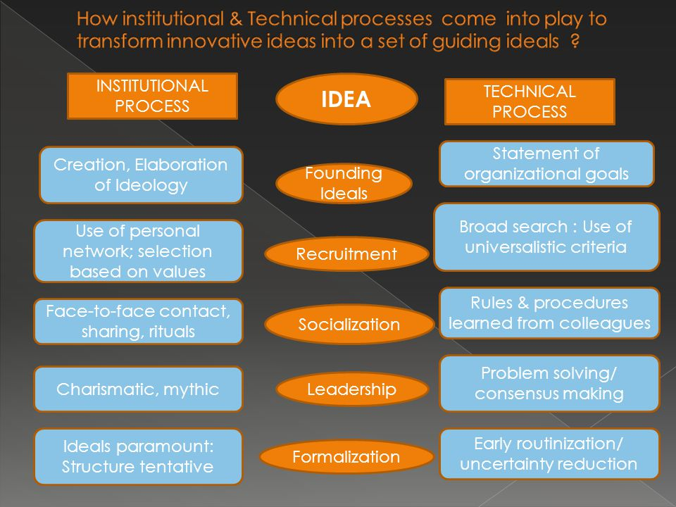 IDEA INSTITUTIONAL PROCESS TECHNICAL PROCESS Founding Ideals Recruitment Socialization Leadership Formalization Creation, Elaboration of Ideology Use of personal network; selection based on values Face-to-face contact, sharing, rituals Charismatic, mythic Ideals paramount: Structure tentative Statement of organizational goals Early routinization/ uncertainty reduction Broad search : Use of universalistic criteria Rules & procedures learned from colleagues Problem solving/ consensus making