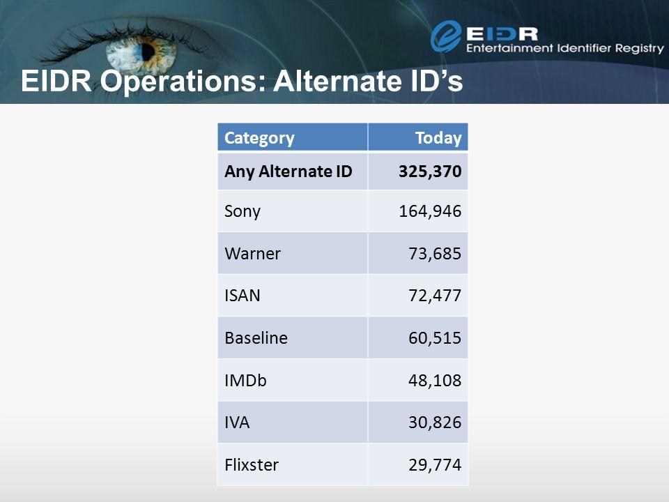 EIDR Operations: Alternate ID's CategoryToday Any Alternate ID325,370 Sony164,946 Warner73,685 ISAN72,477 Baseline60,515 IMDb48,108 IVA30,826 Flixster
