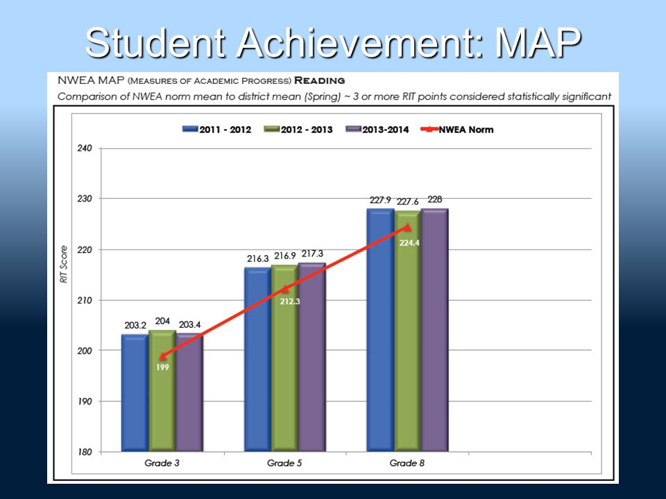 Student Achievement: MAP