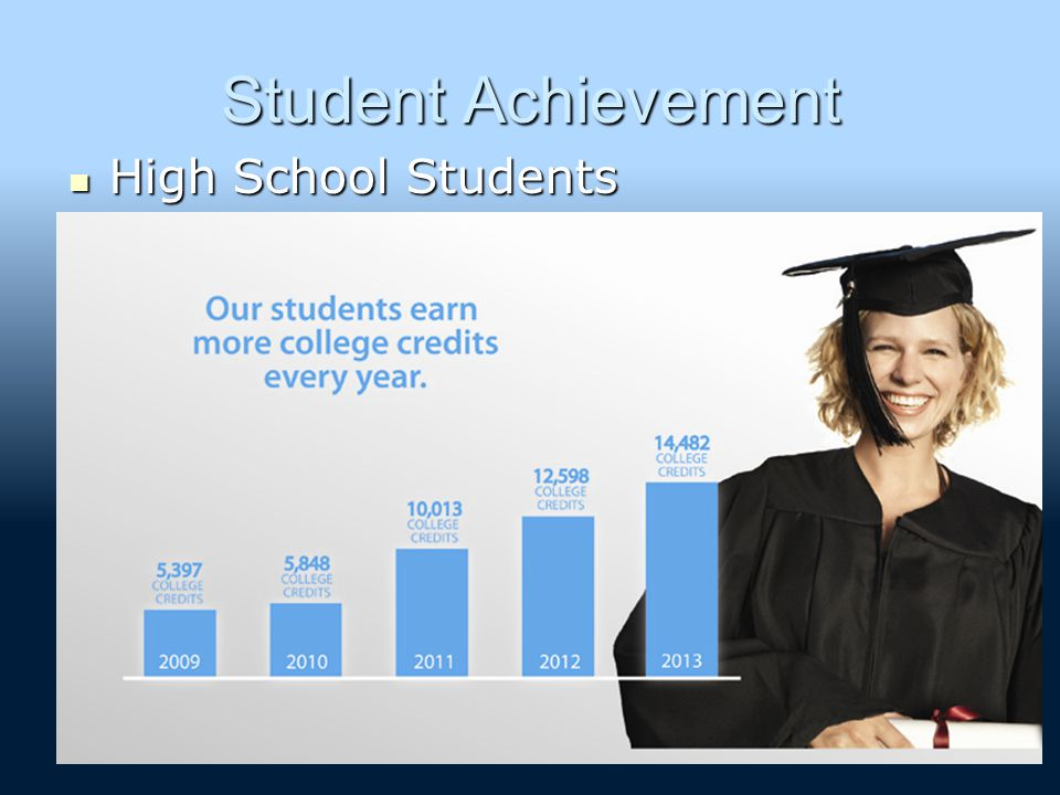 Student Achievement High School Students High School Students