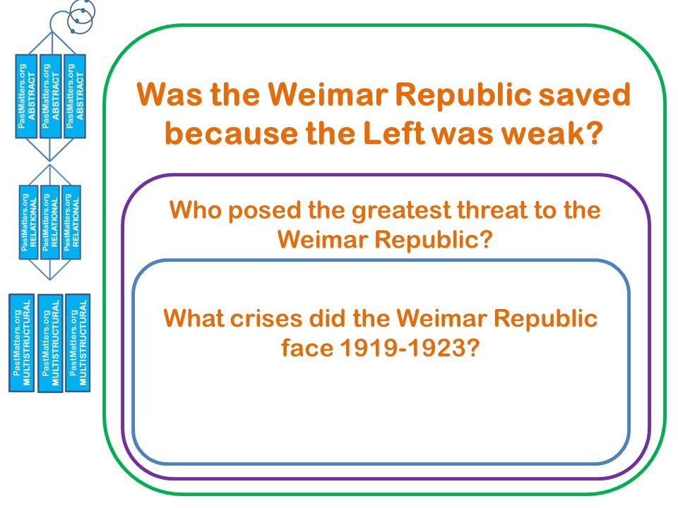 Was the Weimar Republic saved because the Left was weak.
