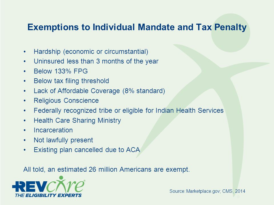 Exemptions to Individual Mandate and Tax Penalty Hardship (economic or circumstantial) Uninsured less than 3 months of the year Below 133% FPG Below tax filing threshold Lack of Affordable Coverage (8% standard) Religious Conscience Federally recognized tribe or eligible for Indian Health Services Health Care Sharing Ministry Incarceration Not lawfully present Existing plan cancelled due to ACA All told, an estimated 26 million Americans are exempt.