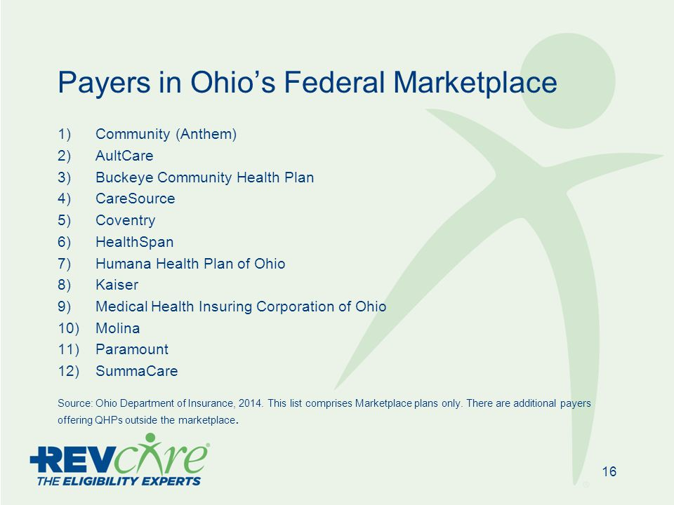 Payers in Ohio's Federal Marketplace 1)Community (Anthem) 2)AultCare 3)Buckeye Community Health Plan 4)CareSource 5)Coventry 6)HealthSpan 7)Humana Health Plan of Ohio 8)Kaiser 9)Medical Health Insuring Corporation of Ohio 10)Molina 11)Paramount 12)SummaCare Source: Ohio Department of Insurance, 2014.