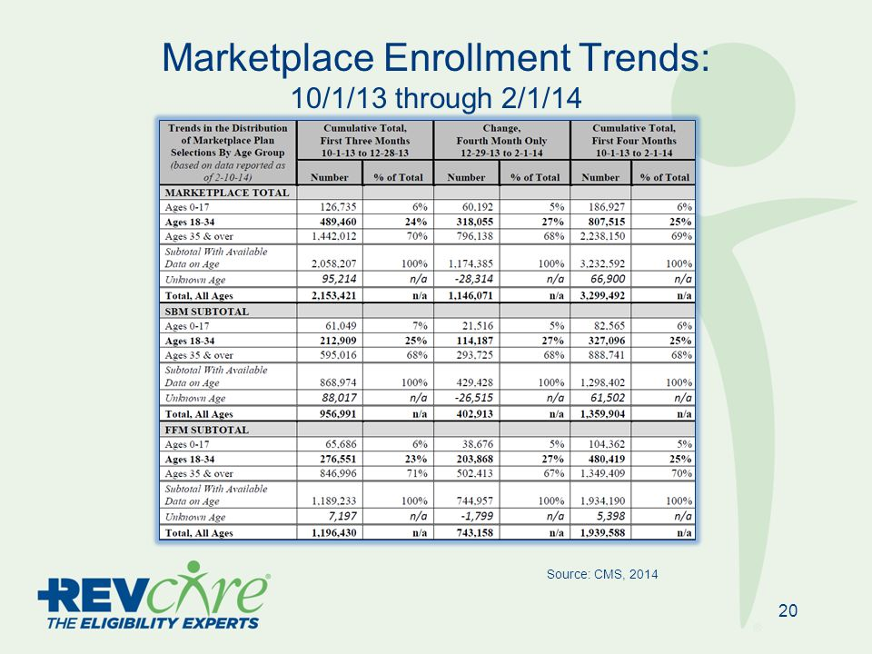 Marketplace Enrollment Trends: 10/1/13 through 2/1/14 20 Source: CMS, 2014