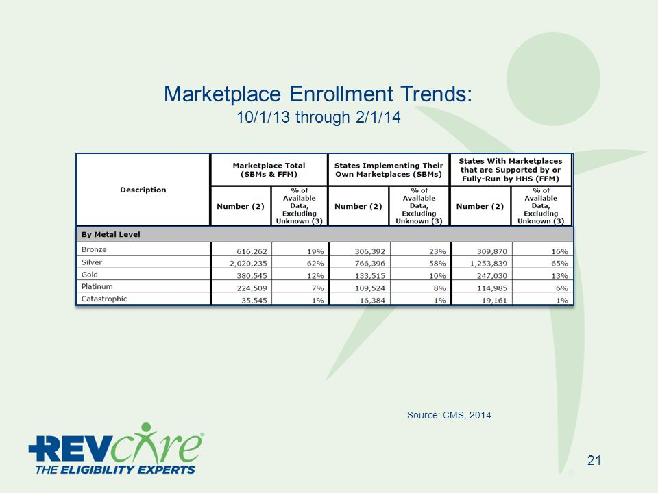 21 Source: CMS, 2014 Marketplace Enrollment Trends: 10/1/13 through 2/1/14