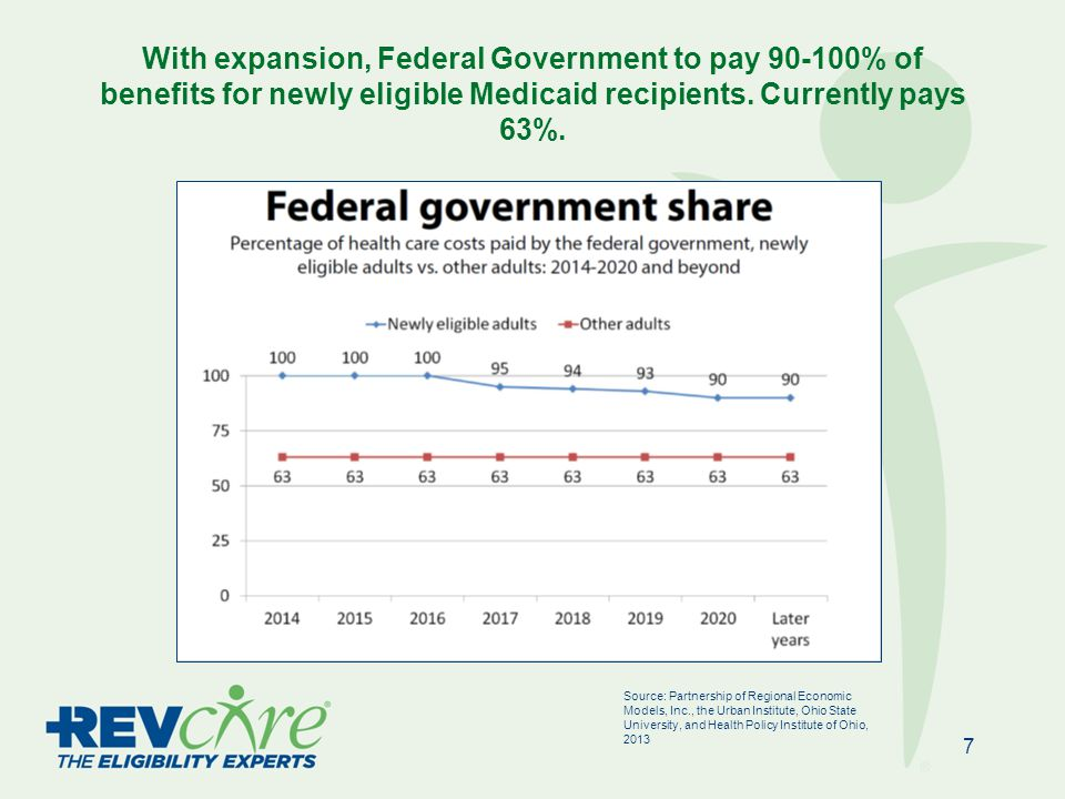 Medicaid expansion raises the income limits for these groups to 138% of FPL (MAGI), providing some form of Exchange or Medicaid eligibility for all groups under 400% of FPL.